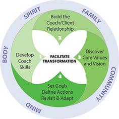 Integrative Health Coaching #integrativehealth