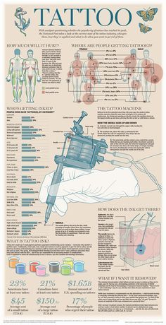 The Tatoo Industry, infographic by Mike Faille, Jack Edminton, Alex Vijov | National Post