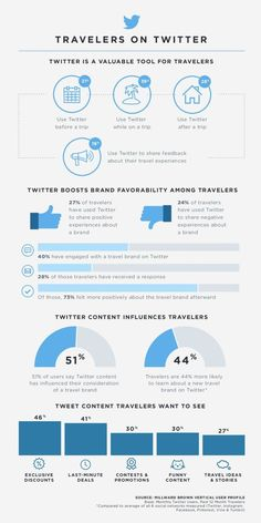 Travelers on Twitter:Data on how travelers use Twitter to research their trips, and discuss travel brands