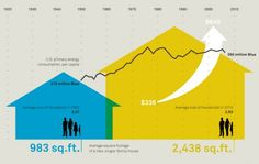 Home | An infographic about energy use, house size, and household size | Click to enlarge the image