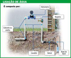 Resultado de imagem para hidrômetro casa detalhe Presentation, Projects, Flip Charts, Lisbon, Houses, Log Projects
