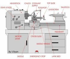 Lathe Parts More in http://mechanical-engg.com