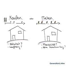 Mieten oder kaufen was ist besser? Ist kaufen besser oder ist es doch mieten wenn ich mir all die Unterhaltskosten ansehe? --- #generationonline #mietenoderkaufen #immobilien #kaufenstattmieten #immobilienkauf #immobilienkaufen #wohneigetum #eigentumswohnung #wohnen #hypothek #kaufenodermietenrechner #kaufrechner #kaufenstattmietenrechner #immobilienrechner