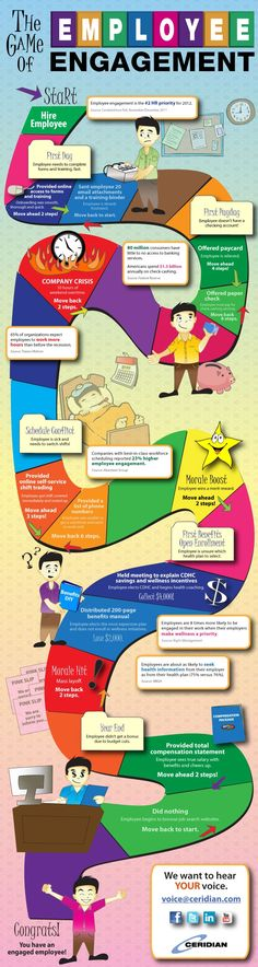 The Game of Employee Engagement #Infographic