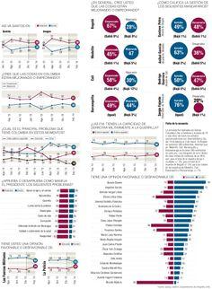 Encuesta Gallup #Política vía @Perfil Colombiano