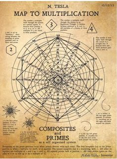 Nikola Tesla's map to multiplication