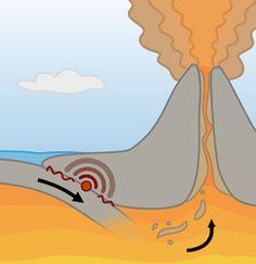 Werking van een vulkaan