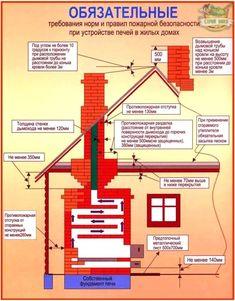 Картинки по запросу баня проект пожарная безопасность дымоход