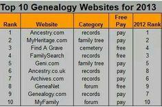 http://media-cache-ec0.pinimg.com/originals/0b/9d/d3/0b9dd3464ad251d3a0599e30d420154d.jpg #genealogy