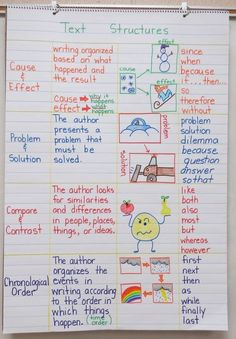 Text Structures Anchor Chart by Nubby Corner