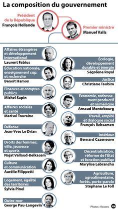 Gouvernement Valls : Royal et Rebsamen appelés, Moscovici et Peillon s'en vont - 02/04/2014 - LaDepeche.fr
