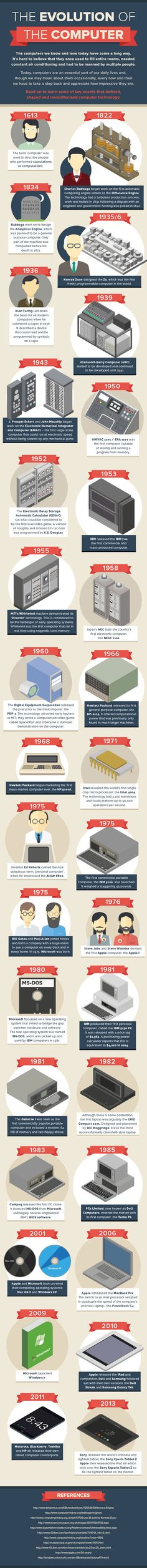 The evolution of the computer