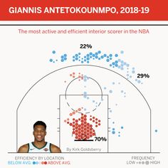 A star is built - Giannis is the best basketball player alive
