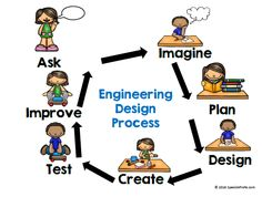 Bilingual Engineering Design Process Posters (Proceso de diseño de ingeniería- bilingue carteles) STEM, STEAM