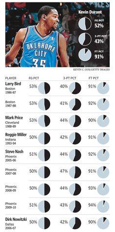 Kevin Durant aiming for a milestone - The Boston Globe Thunder Nba, Oklahoma City Thunder, Durant Nba, Kevin Durant Shoes, Reggie Miller, Nba League, Sports Channel, Chill, Basketball Art