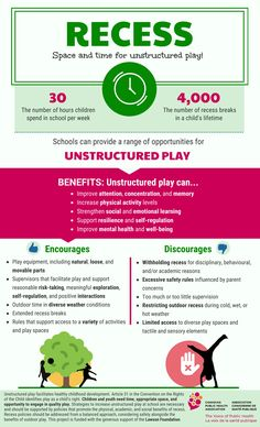 Why unstructured play during recess is important. For more information, see CPHA website and position statement Physical Activity Level, Physical Play, Physical Activities, Wicked Problem, Parent Survey, What Is Play, Interview Help, Types Of Play, Outdoor Classroom