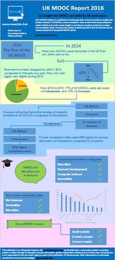 UK MOOC Report 2016 Infographic II.png