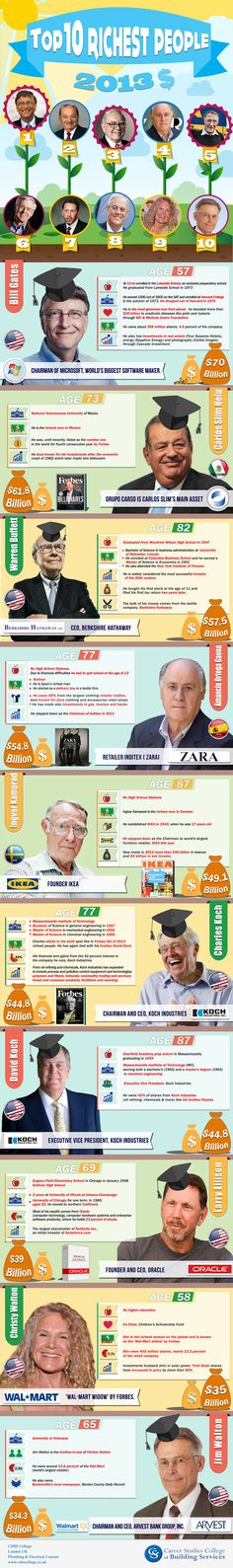 The 10 Richest People in the World - http://dashburst.com/infographic/richest-people-in-the-world/