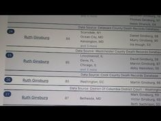 Ruth Ginsburg Is Dead Delaware County, Westchester County, Conservative Politics, Ocean City, Political News, Washington Dc, Things I Want, America