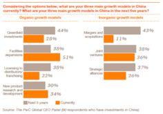 Quelles stratégies sont privilégiées par les investisseurs ? Où investir en Chine ? http://pwc.to/14Loe69
