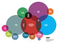 Diagram by Chuck Kerr on the San Antonio music scene!