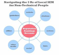 Learn the 3 Rs of #LocalSEM in this article. Content Marketing Strategy, Small Business Marketing, Internet Marketing, Online Marketing, Digital Marketing, Media Marketing, Reputation Management, Local Seo, Marketing Techniques