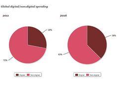 Scenario dei Media 2012 – 2016
