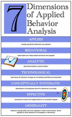 Simply Free  A Lifestyle Blog Behavior Analysis ItS What I Do