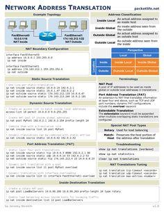 Network Adress Translation (NAT) Cheat Sheet.  #Network #CheatSheet #NetworkProtocol #Ports