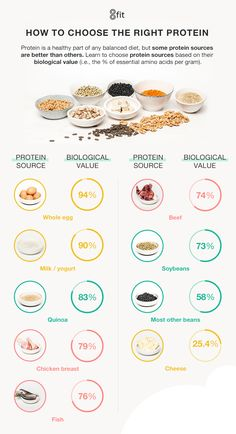 Not all proteins are created equal. Our bodies and digestive systems absorb and use some proteins better than others, so it's all down to choosing the best proteins for your body. Good Protein Foods, Good Sources Of Protein, Best Protein, Rich In Protein, Protein Pack, High Protein Recipes, Muscle Building Meal Plan, Muscle Building Workouts, Dessert For Dinner