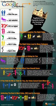google_pagerank_infographic-big.jpg 650×1.230 pixels