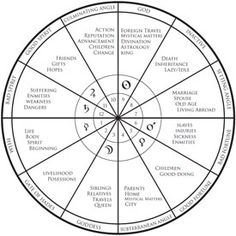 A podcast on the issue of house division in western astrology, and the division between whole sign and quadrant houses in the Hellenistic tradition.