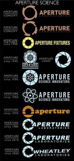 The Evolution of Aperture Science