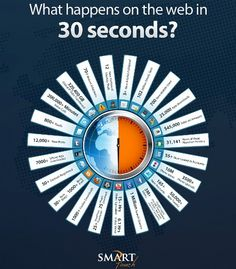 What happens on the web in 30 seconds? #webstats #socialmedia #infographic