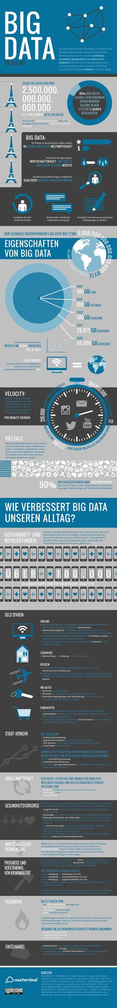 Big Data in everyday life