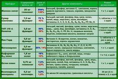 Роль железа в организме человека. Симптомы и причины железодефицитного состояния. Анемия. Профилактика продуктами компании НСП.