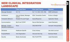 HealthCare Integration by Mala Ramakrishnan