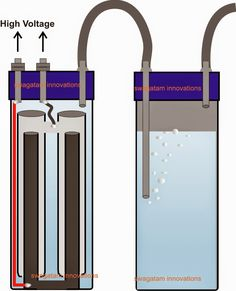 Converting water into free HHO fuel gas can be extremely inefficient if ordinary means are employed for the involved electrolysis of water. Nikola Tesla Free Energy, Hho Gas, Hydrogen Generator, Electronic Circuit Design, Homemade Generator, Hydrogen Fuel, Energy Supply, Energy Projects, Circuit Projects
