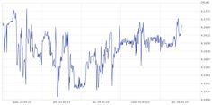 Burzliwy tydzień na rynku walutowym kończy się bez oczekiwanego rozwiązania.