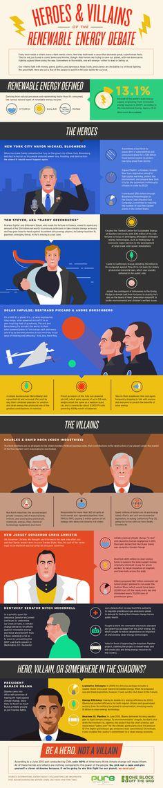 Heroes & Villains of Renewable Energy infographic