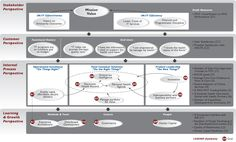 Google Image Result for http://www.health.mil/Libraries/OCIO_Photos/chart_strategymap_big.jpg