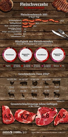 Infografik: Fleischverzehr   Die Grafik zeigt Daten und Umfrageergebnisse zum Fleischverzehr der Deutschen. #statista #infografik