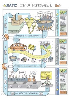 The Scaled Agile Framework (SAFE) strategy - this time visually translated 'In a Nutshell'. My second SAFE artwork created for ING was presented and printed on A3 poster size.
