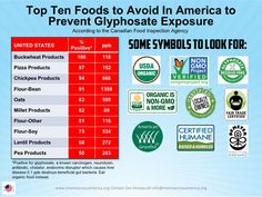 Top 10 foods containing glyphosate
