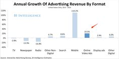 The online video ad market is growing faster than search, desktop display, and TV advertising.