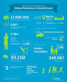 Wie zufrieden sind die Deutschen mit den Kinderärzten? Unsere Infografik zum Weltkindertag zeigt's!