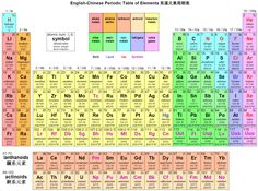 Nueva tabla peridica de los elementos 2016 educacion pinterest periodic table of elements chart version of english chinese periodic table of elements pdf 110k tabla peridicaondaingenierachino urtaz Gallery