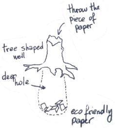 Mother Earth eats and digests everything we release. An artwork resembling a holow tree is actually a deep well, to throw pieces of paper in.