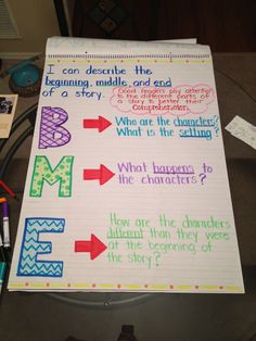 Beginning, Middle & End of a story anchor chart More