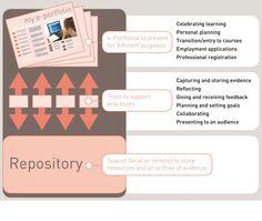 e-Portfolio Implementations Toolkit / Defining e-portfolios